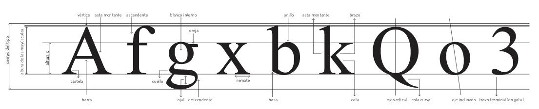 Tipografía